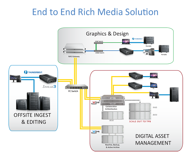 PROMISE SANLink3 F2 End to End Media Solution